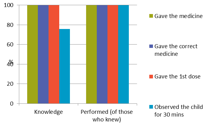 Figure 1: Percentage of CHWs who know and carry out the steps of treatment (n=37 observations of RDT positive cases)