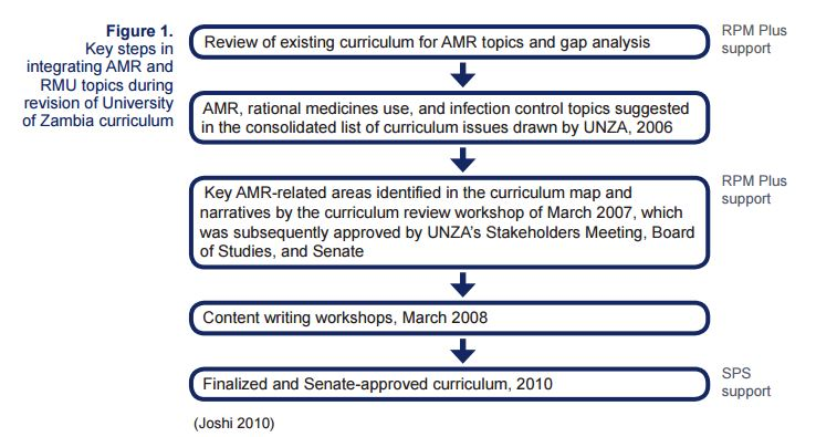 SIAPS predecessors—RPM Plus and SPS—assisted with the inclusion of AMR/RMU topics in the revised medical school curriculum.