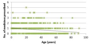 Distribution of patient age with number of antibiotics prescribed showed a bias towards prescribing more antibiotics for younger patients (<18 years)
