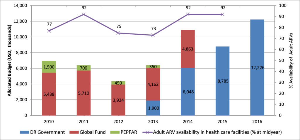 Figure 1. Allocated (2010 to 2015) and planned (2016) budget for the purchase of ARVs and supplies