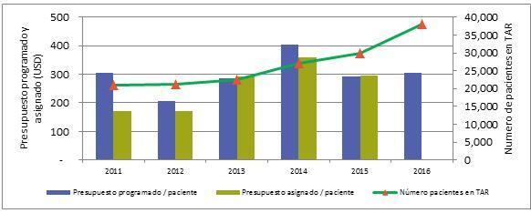 Figura 3. Presupuesto programado y financiado por paciente en TAR