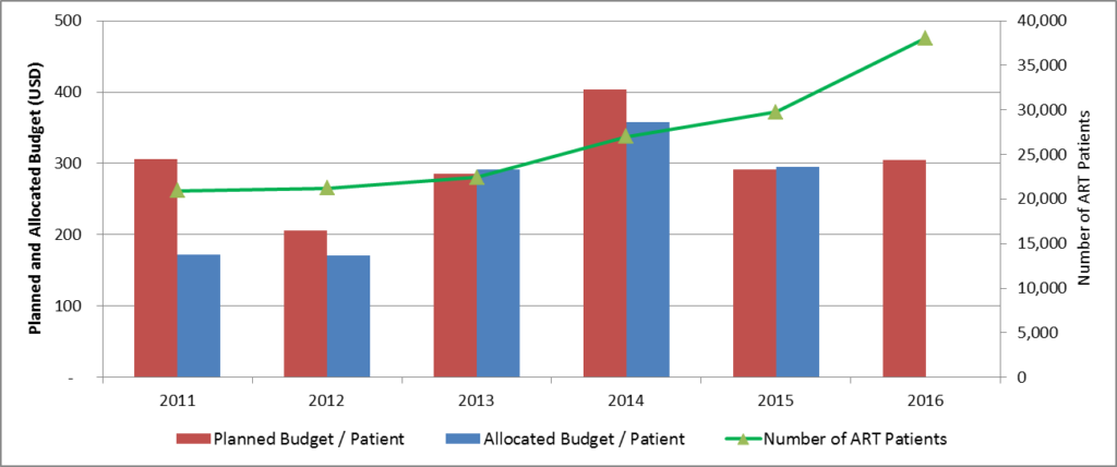 Figure 3. Planned and financed budget per ART patient
