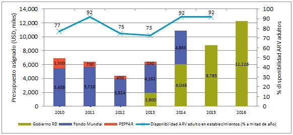 Figura 1. Presupuesto asignado (2010 a 2015) y programado (2016) para la compra de ARVs e insumos