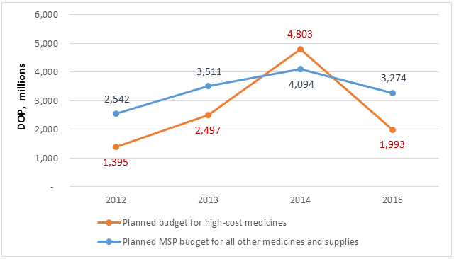 Figure 1. Planned MSP budget for the purchase of high-cost medicines and all other medicines and supplies