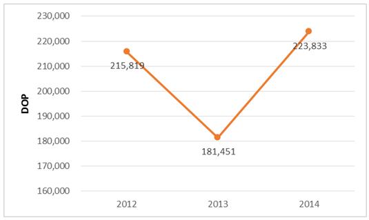 Gráfico 2. Costo por paciente, Programa de Medicamentos de Alto Costo