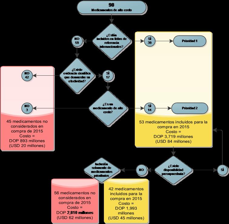 Gráfico 3. Algoritmo de decisión para la revisión de la lista de medicamentos de alto costo